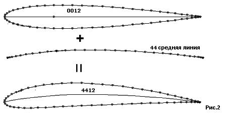 Определение геометрических размеров крыла выбор